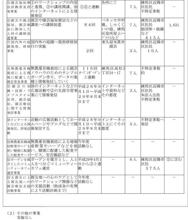H28年度事業報告書-2