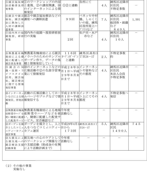 H29年度事業計画書-2